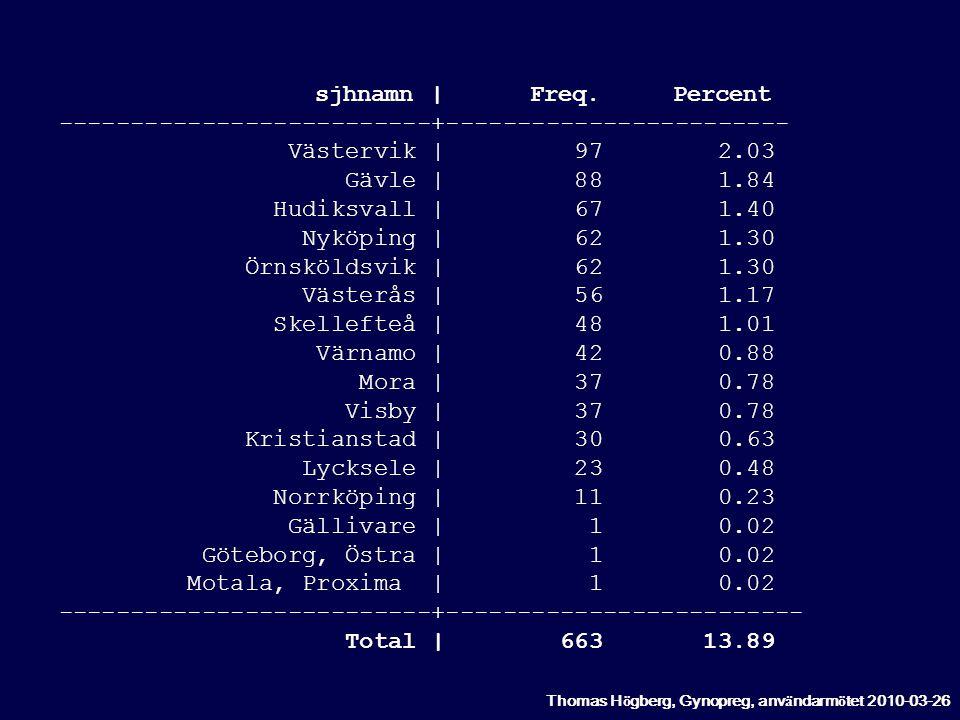 sjhnamn | Freq. Percent --------------------------+------------------------ Västervik | 97 2.03.