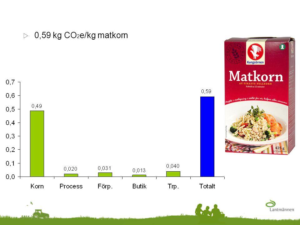 0,59 kg CO2e/kg matkorn