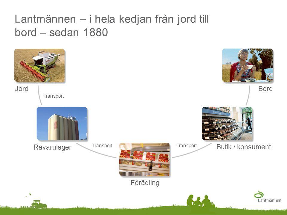 Lantmännen – i hela kedjan från jord till bord – sedan 1880