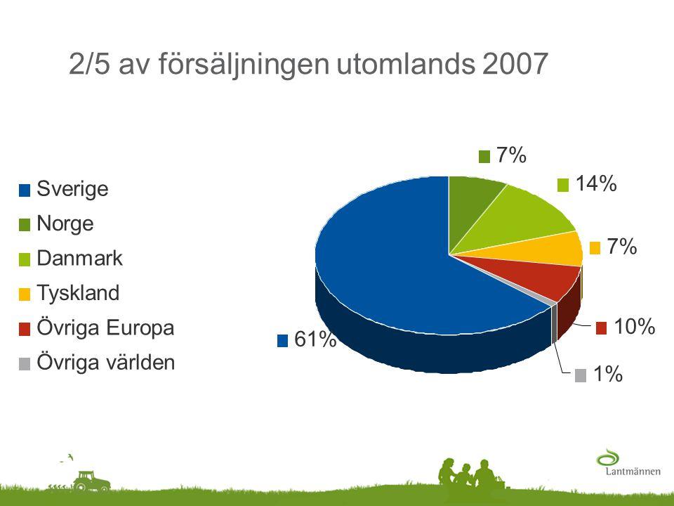 2/5 av försäljningen utomlands 2007