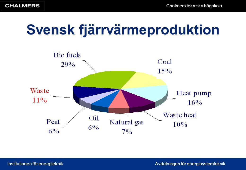 Svensk fjärrvärmeproduktion