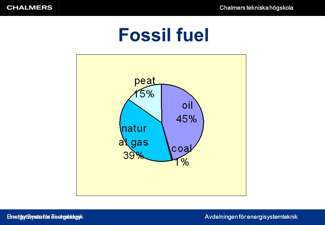 Fossil fuel Energy Systems Technology