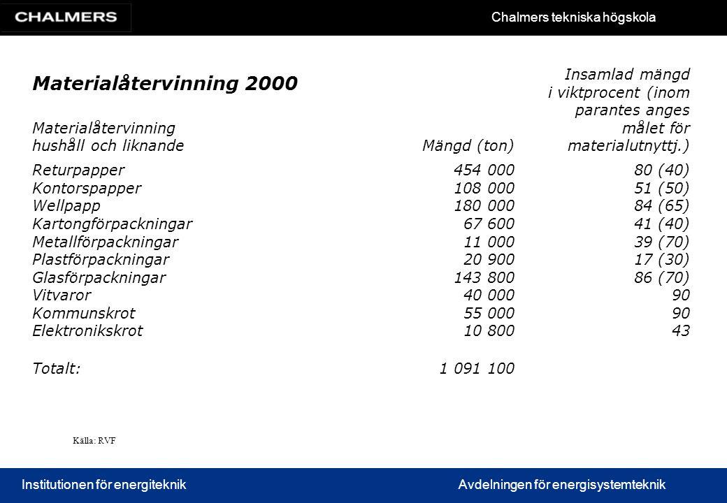 Materialåtervinning 2000 Materialåtervinning hushåll och liknande