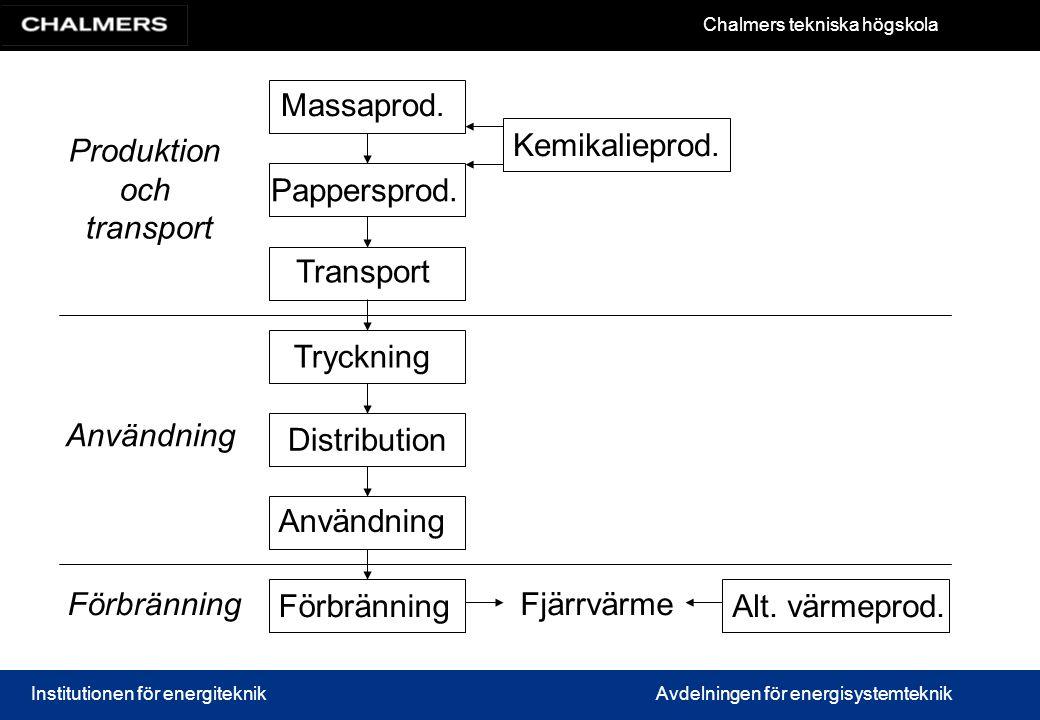 Massaprod. Produktion. och. transport. Kemikalieprod. Pappersprod. Transport. Tryckning. Användning.