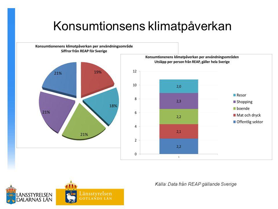 Konsumtionsens klimatpåverkan