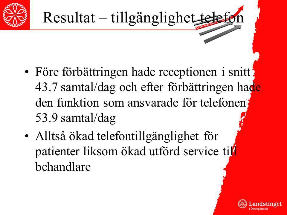 Resultat – tillgänglighet telefon