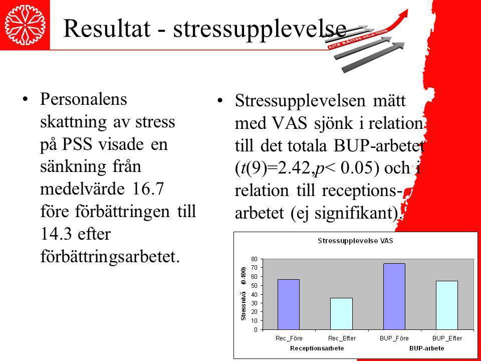 Resultat - stressupplevelse