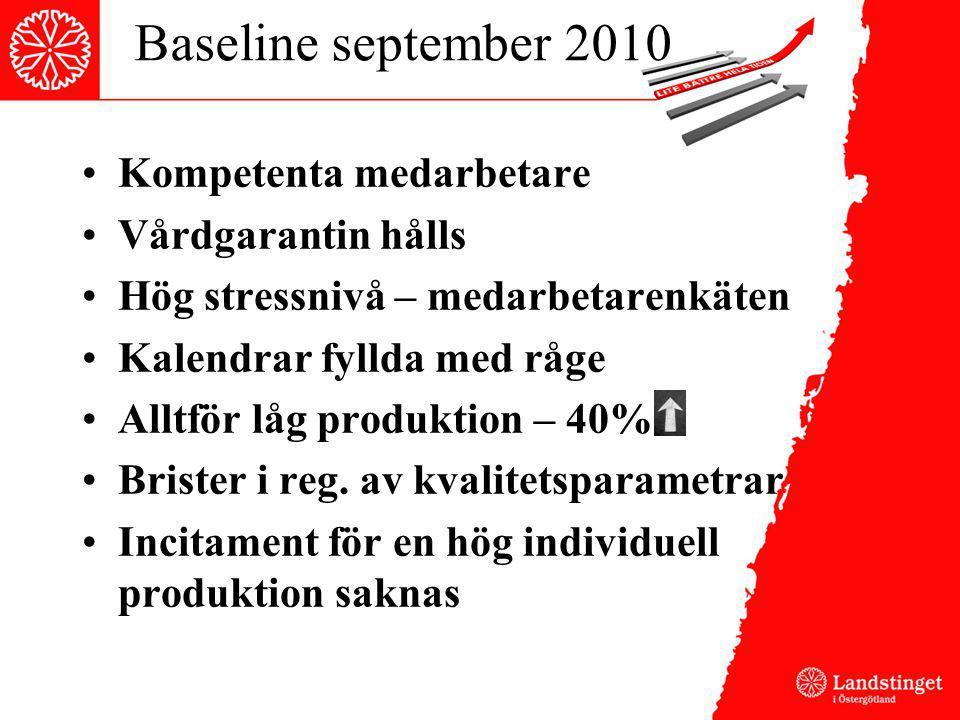 Baseline september 2010 Kompetenta medarbetare Vårdgarantin hålls