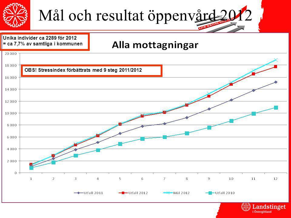 Mål och resultat öppenvård 2012