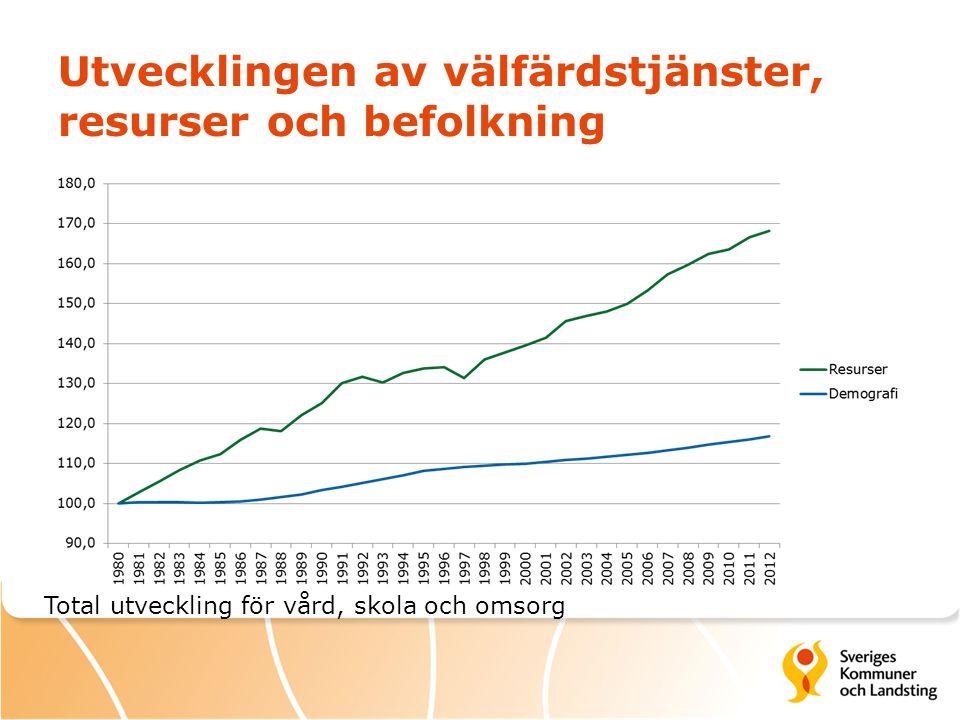 Utvecklingen av välfärdstjänster, resurser och befolkning