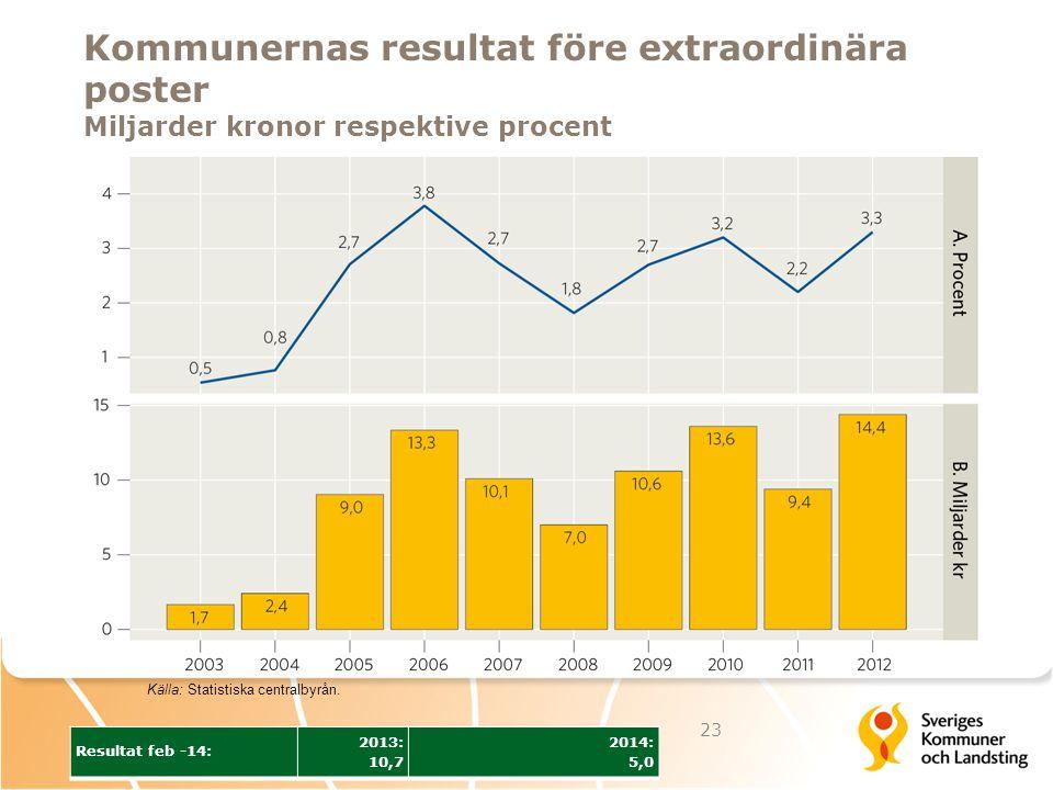 Kommunernas resultat före extraordinära poster Miljarder kronor respektive procent