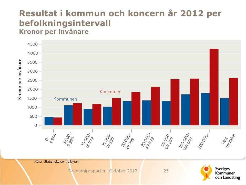 Ekonomirapporten. Oktober 2013