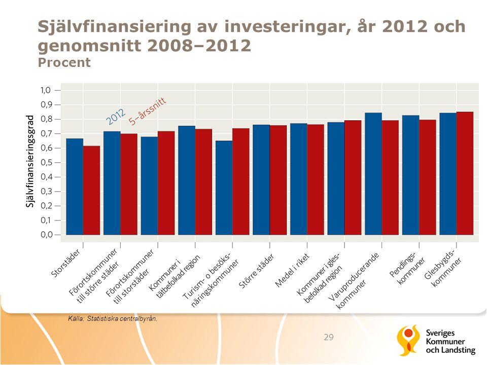 Självfinansiering av investeringar, år 2012 och genomsnitt 2008–2012 Procent