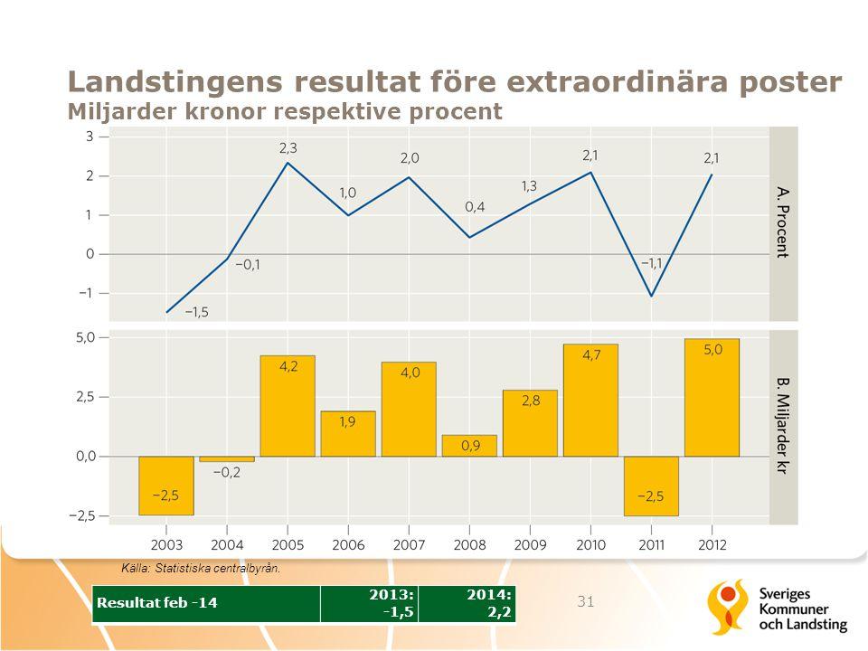 Landstingens resultat före extraordinära poster Miljarder kronor respektive procent