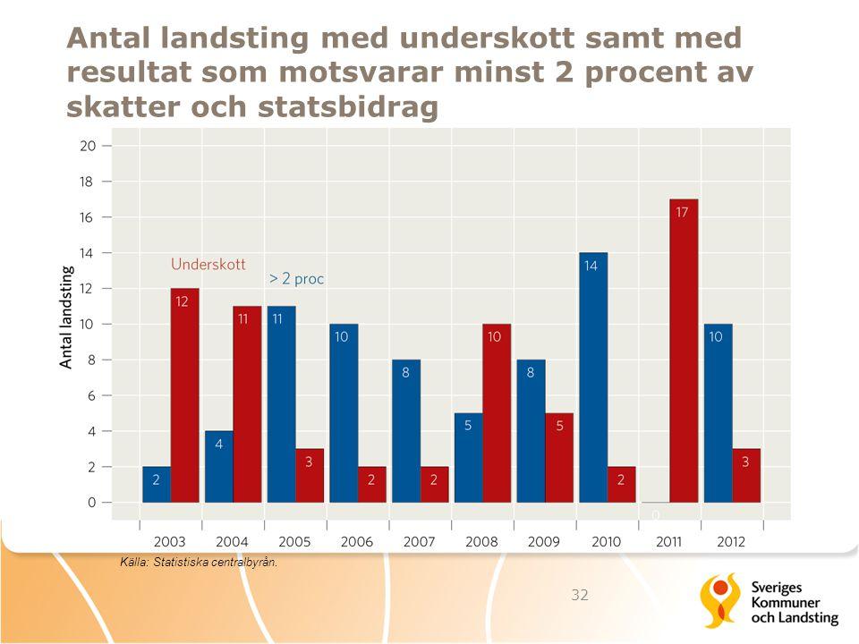 Antal landsting med underskott samt med resultat som motsvarar minst 2 procent av skatter och statsbidrag