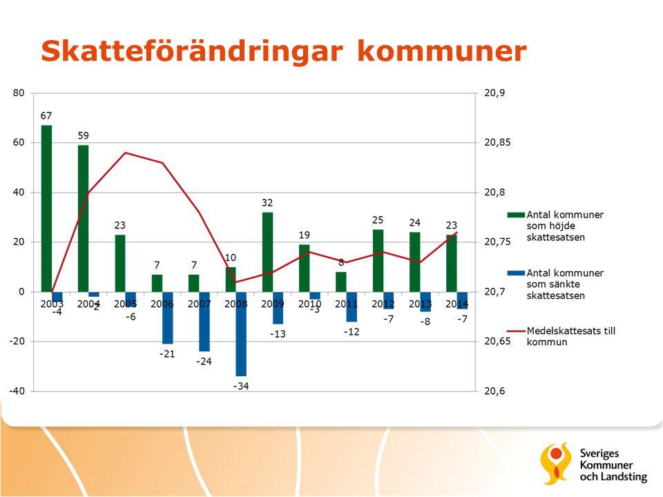 Skatteförändringar kommuner