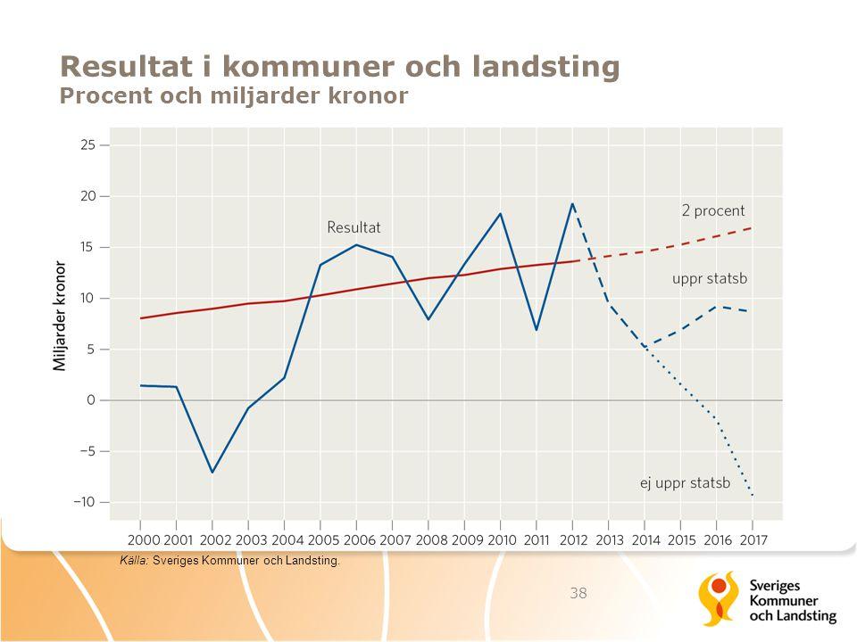 Resultat i kommuner och landsting Procent och miljarder kronor