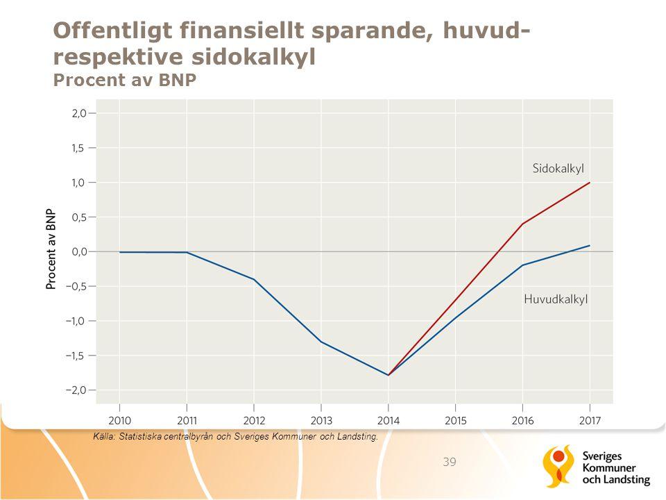 Offentligt finansiellt sparande, huvud- respektive sidokalkyl Procent av BNP