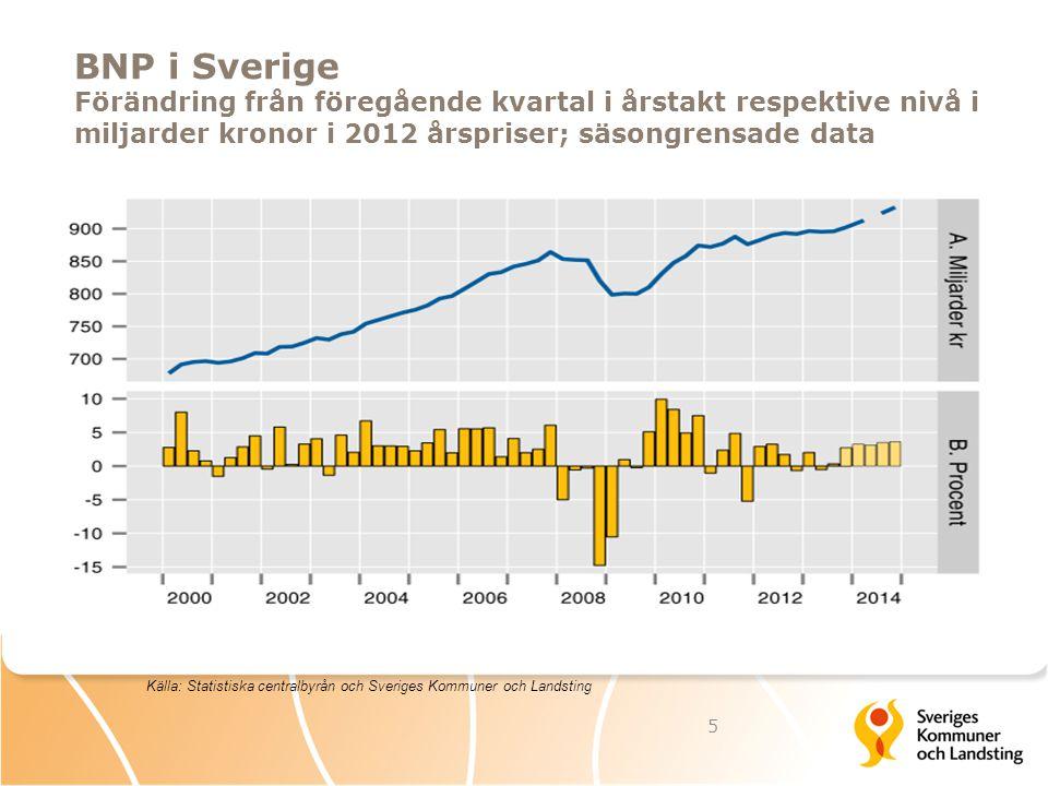 BNP i Sverige Förändring från föregående kvartal i årstakt respektive nivå i miljarder kronor i 2012 årspriser; säsongrensade data