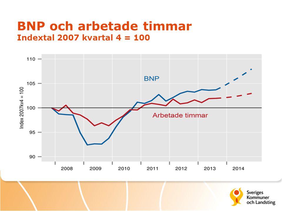 BNP och arbetade timmar Indextal 2007 kvartal 4 = 100