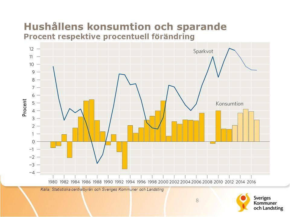 Hushållens konsumtion och sparande Procent respektive procentuell förändring