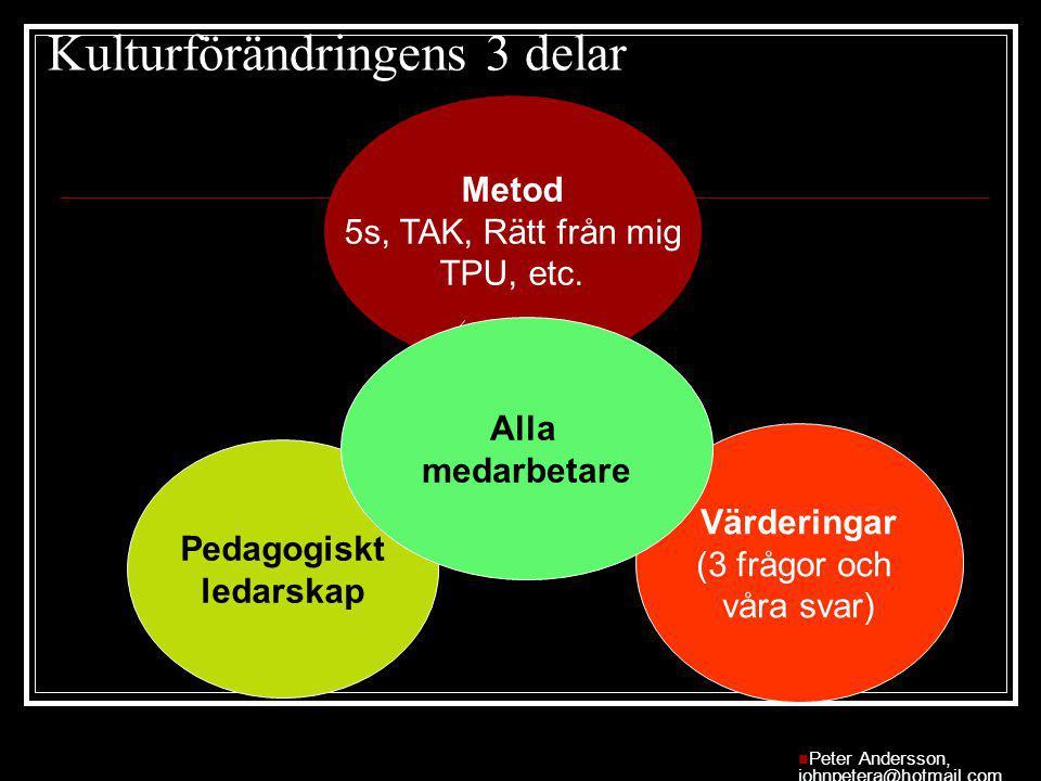 Kulturförändringens 3 delar