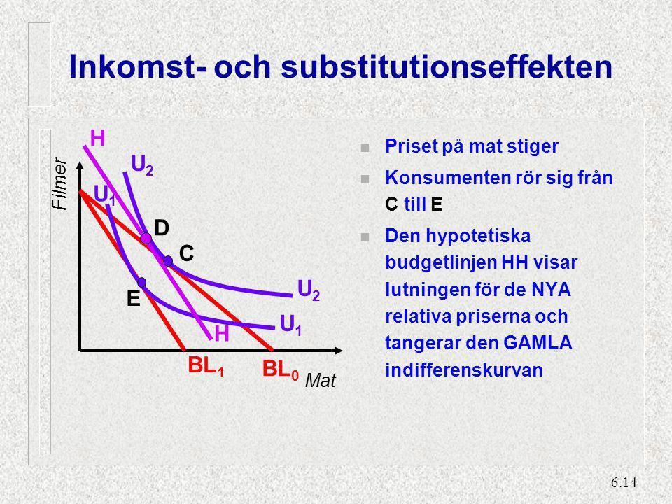 Substitutionseffekten