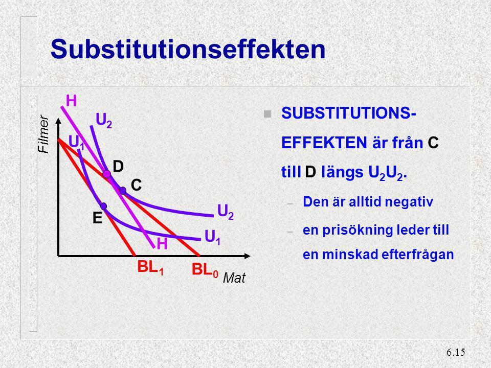Inkomsteffekten H INKOMSTEFFEKTEN är från D till E U2 U1 D C U2 E U1 H