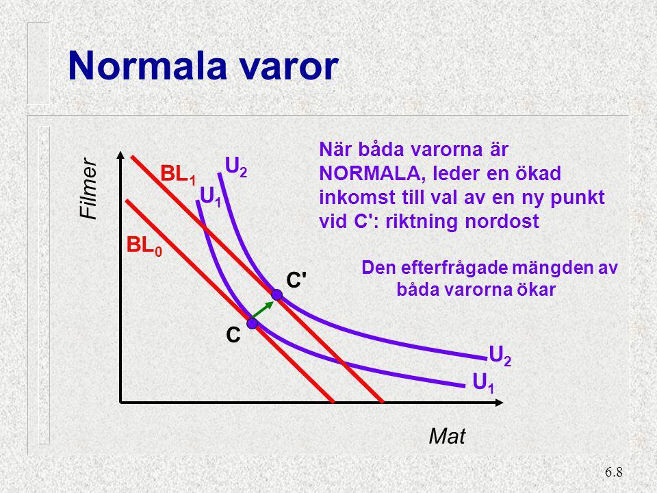 En inferiör vara och en normal vara