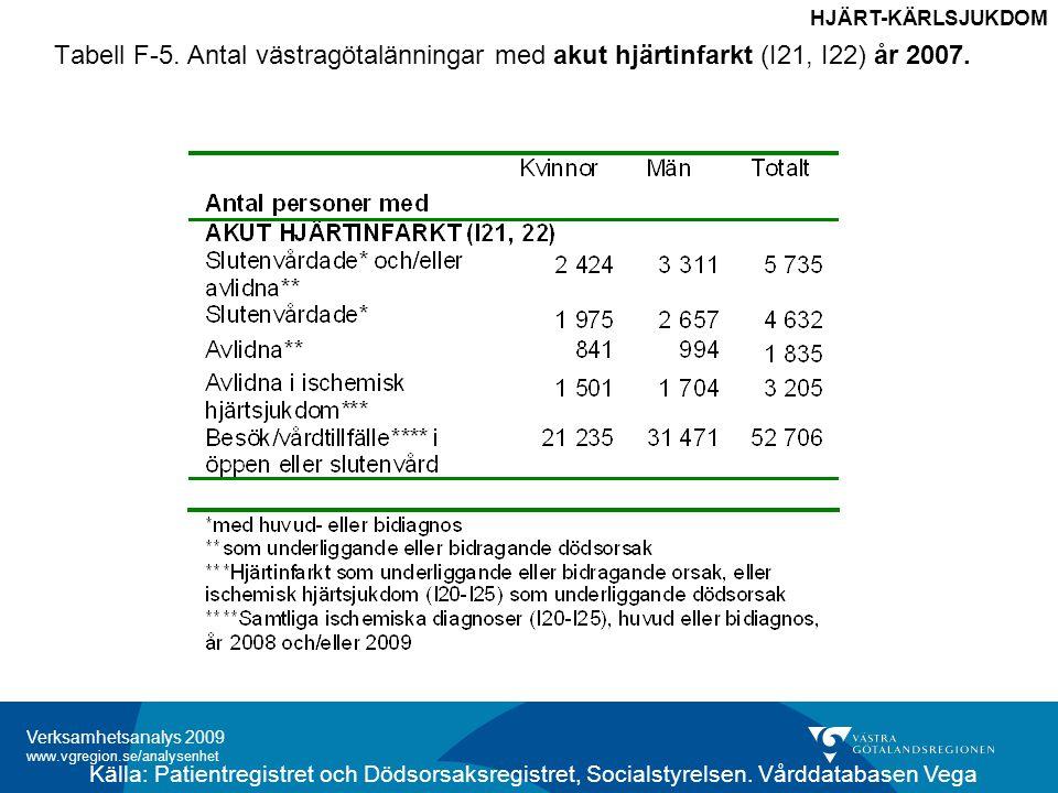 HJÄRT-KÄRLSJUKDOM Tabell F-5. Antal västragötalänningar med akut hjärtinfarkt (I21, I22) år 2007.