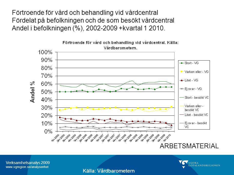 Förtroende för vård och behandling vid vårdcentral Fördelat på befolkningen och de som besökt vårdcentral Andel i befolkningen (%), 2002-2009 +kvartal 1 2010.