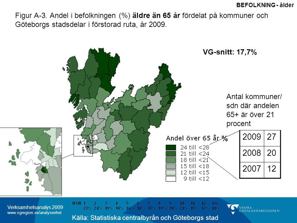 BEFOLKNING - ålder Figur A-3. Andel i befolkningen (%) äldre än 65 år fördelat på kommuner och Göteborgs stadsdelar i förstorad ruta, år 2009.