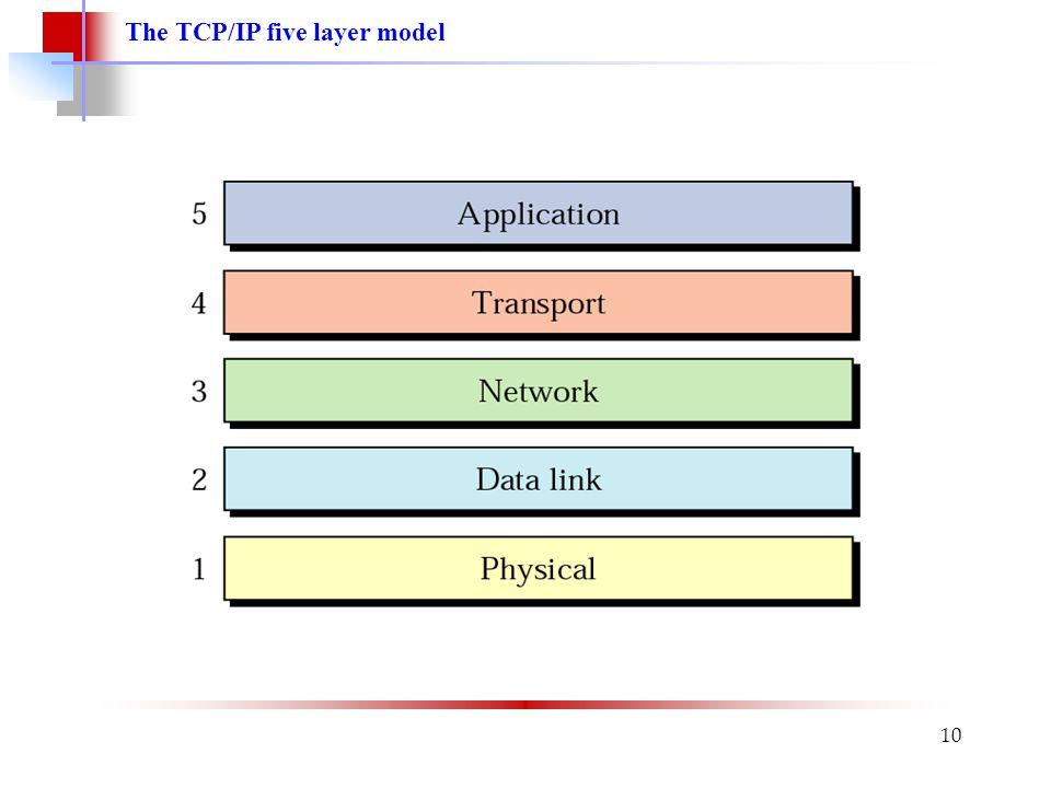 The TCP/IP five layer model