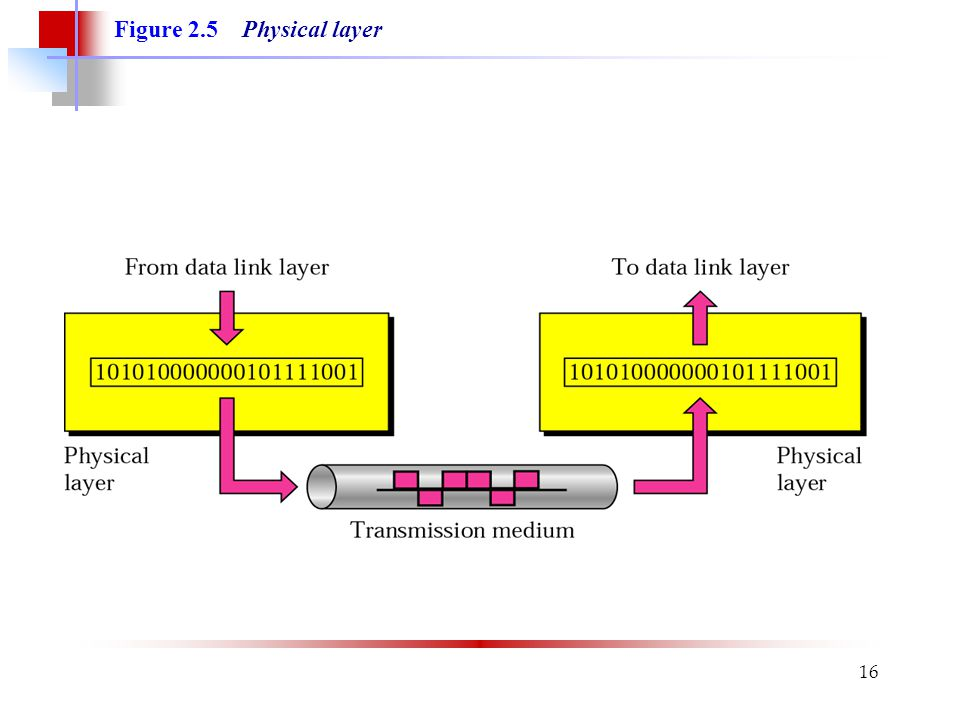 Figure 2.5 Physical layer
