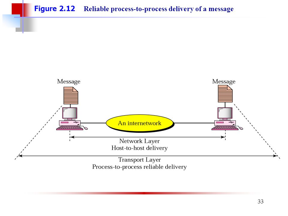 Figure 2.12 Reliable process-to-process delivery of a message