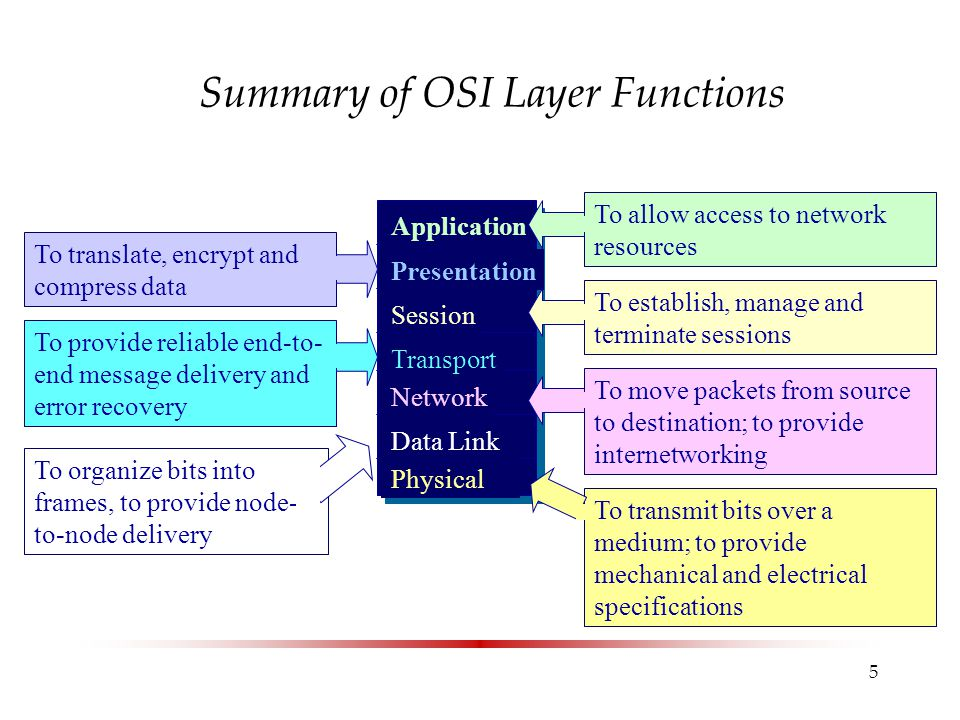 Summary of OSI Layer Functions