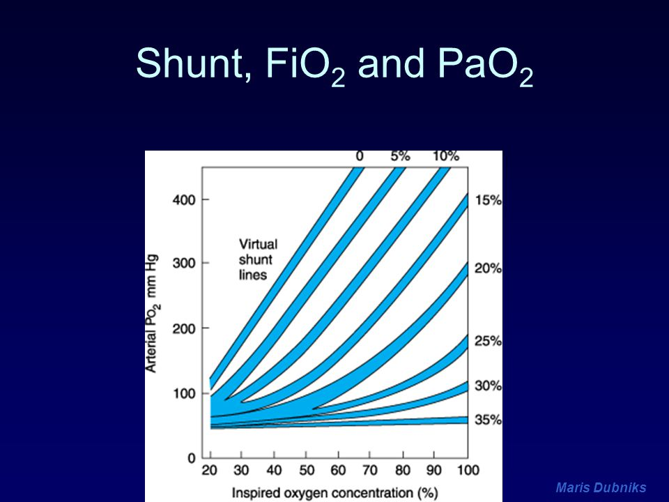 Shunt, FiO2 and PaO2