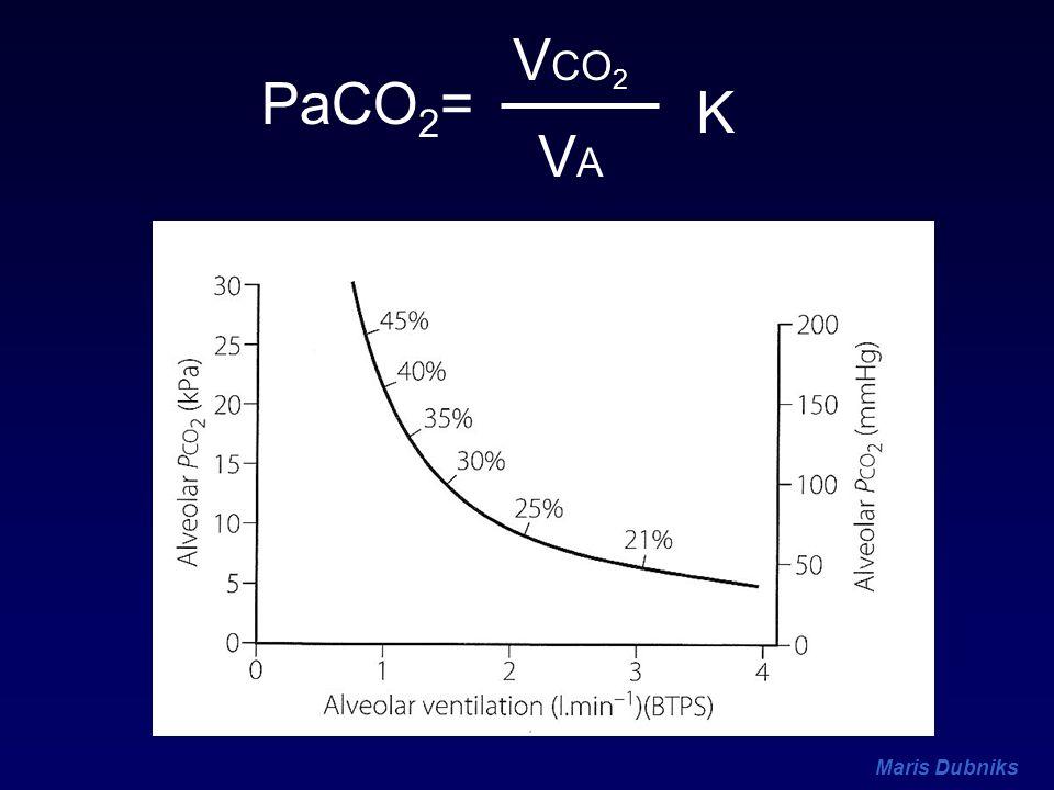 VCO2 PaCO2= K VA