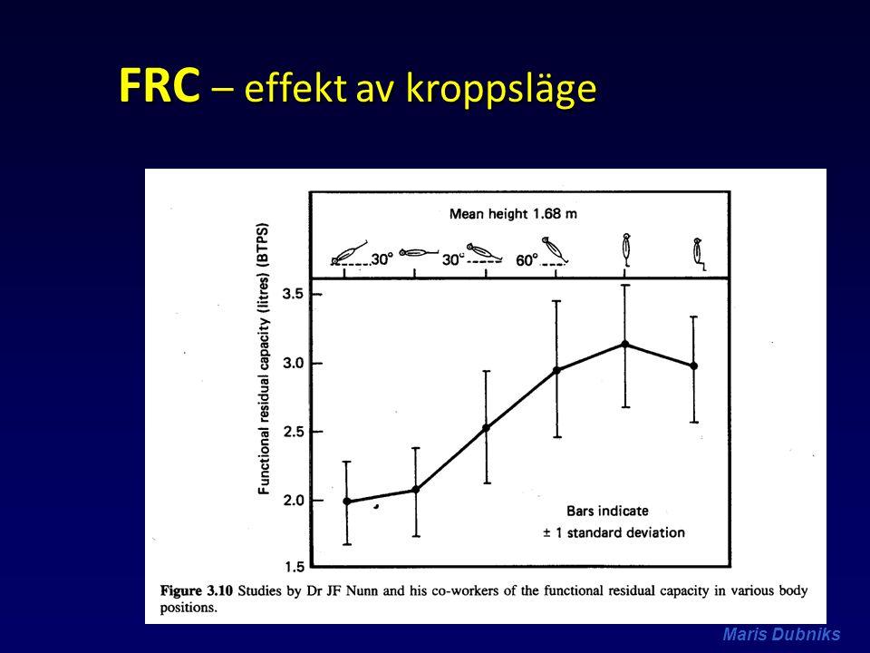 FRC – effekt av kroppsläge