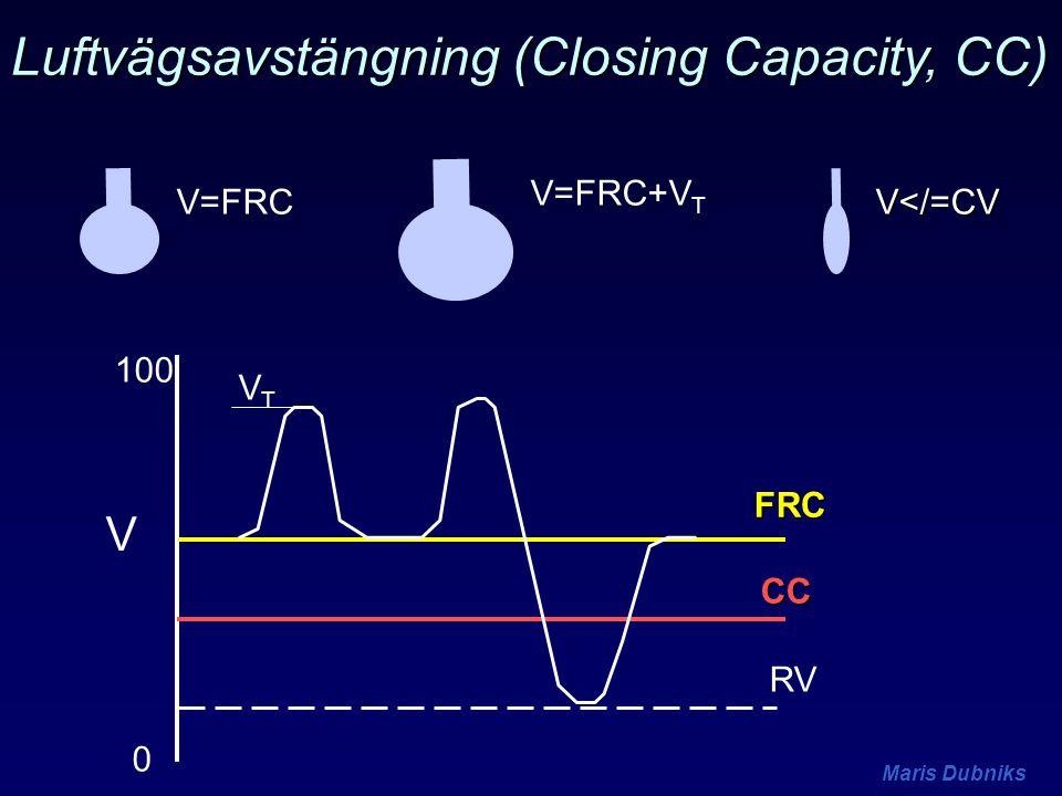 Luftvägsavstängning (Closing Capacity, CC)