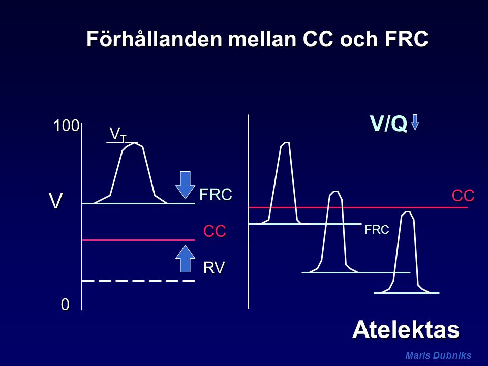 Förhållanden mellan CC och FRC