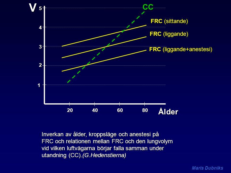 V CC Ålder FRC (sittande) FRC (liggande) FRC (liggande+anestesi)