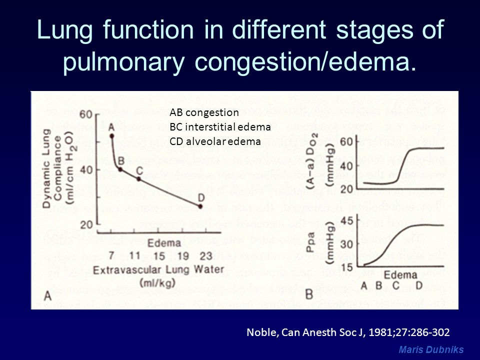 Lung function in different stages of pulmonary congestion/edema.