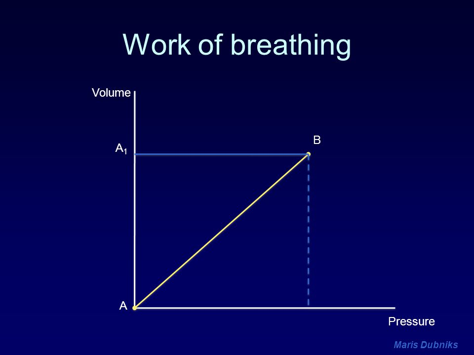 Work of breathing Volume B A1 A Pressure