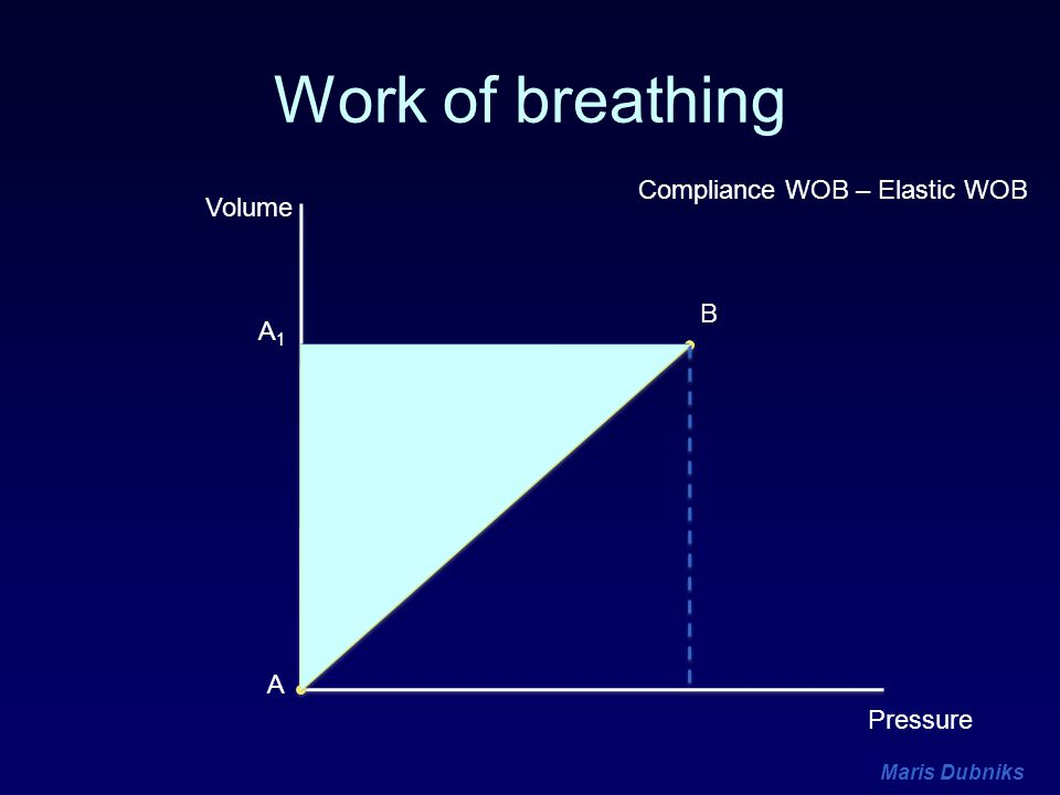 Work of breathing Compliance WOB – Elastic WOB Volume B A1 A Pressure