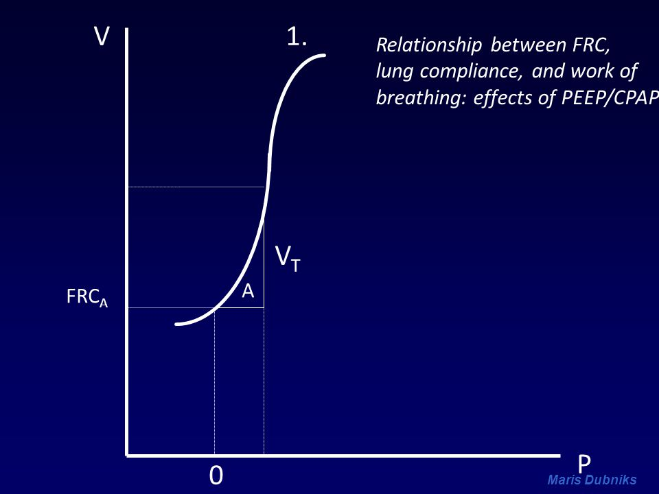 V 1. VT P Relationship between FRC, lung compliance, and work of