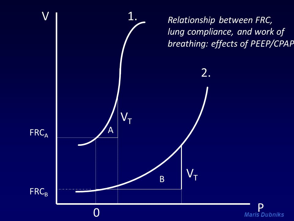 V 1. 2. VT VT P Relationship between FRC, lung compliance, and work of