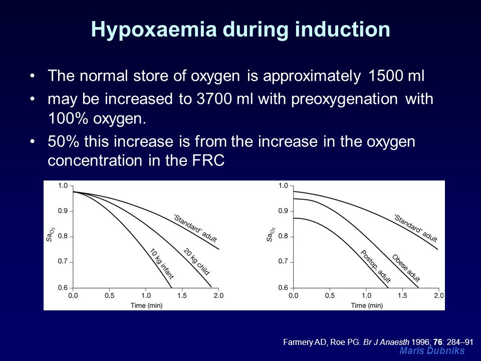 Hypoxaemia during induction