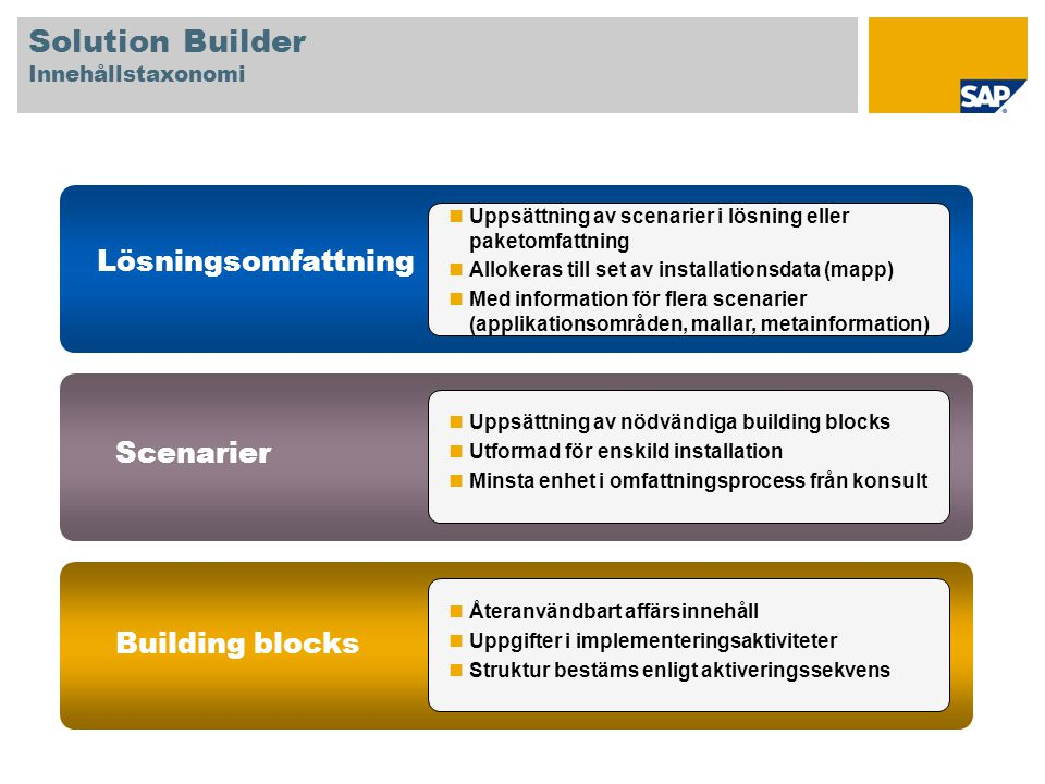 Solution Builder Innehållstaxonomi