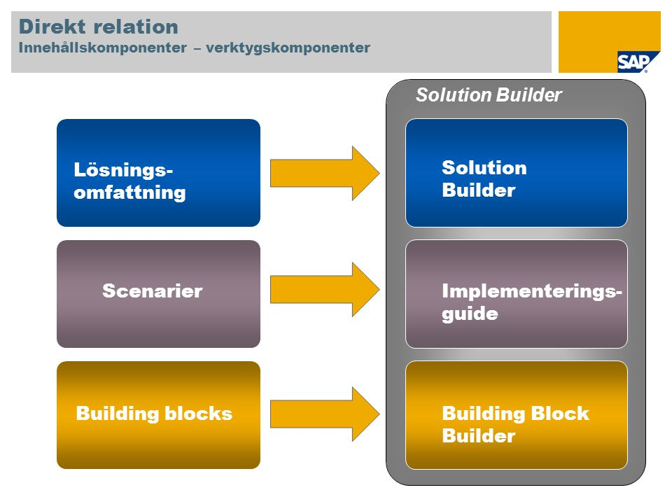 Direkt relation Innehållskomponenter – verktygskomponenter